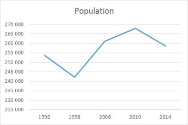graph-population-madere