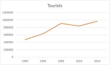 graph-touristes-madere